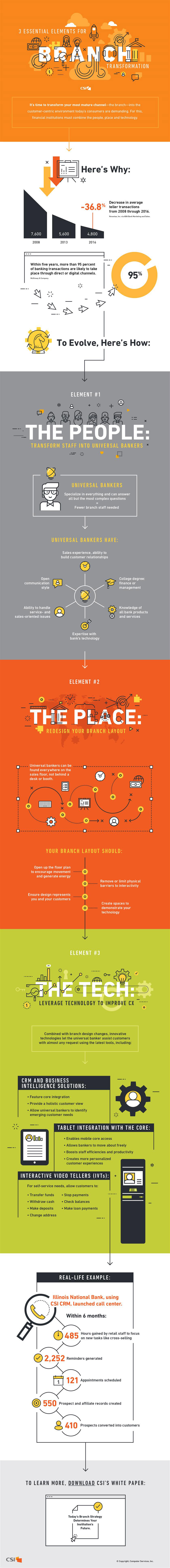 Infographic: Transform Your Branch into the Ultimate Customer Destination