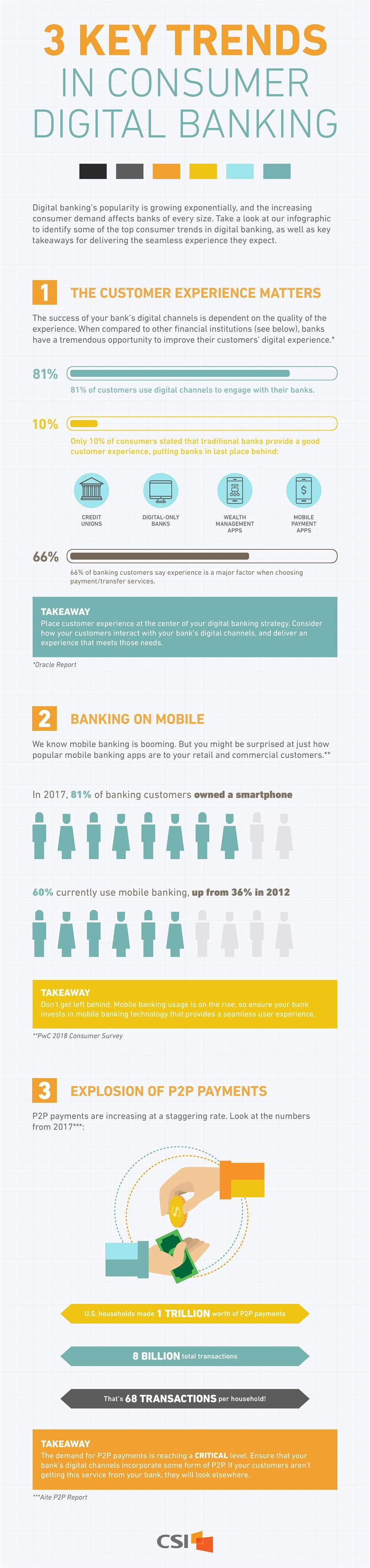Infographic: 3 Key Trends in Consumer Digital Banking