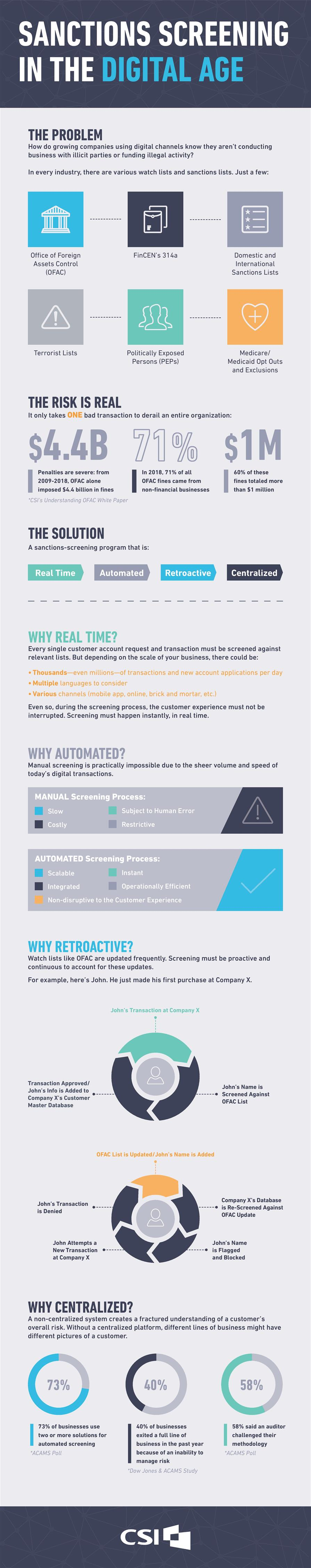 Infographic: Sanctions Screening in the Digital Age